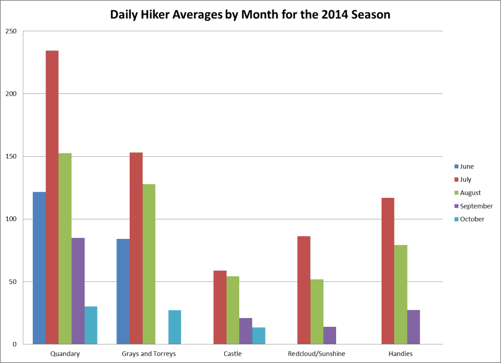 Daily Hiker Averages by Month