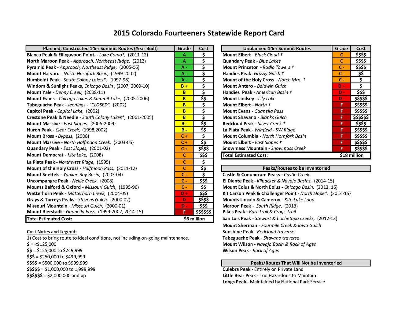 Colorado 14ers Statewide Report Card